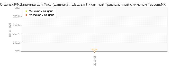 Диаграмма изменения цен : Зубочистки березовые в пласт.диспансере 600шт