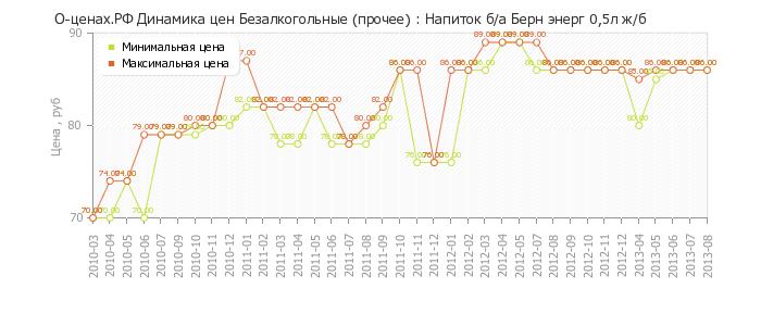 Диаграмма изменения цен : Напиток б/а Берн энерг 0,5л ж/б.