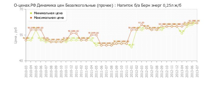 Диаграмма изменения цен : Напиток б/а Берн энерг 0,25л ж/б.