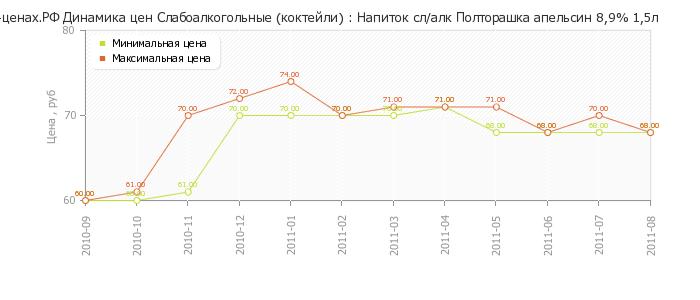 Диаграмма изменения цен : Напиток сл/алк Полторашка апельсин 8,9% 1,5л