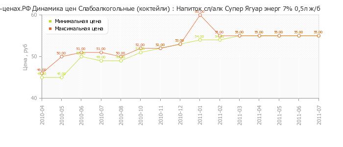 О-Ценах.рф - аналитика изменения цен на товар Напиток сл/алк Супер ...