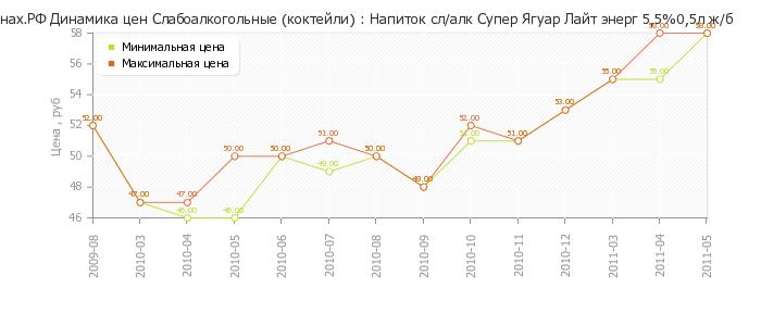 Диаграмма изменения цен : Напиток сл/алк Супер Ягуар Лайт энерг 5,5%0,5л...