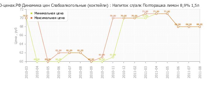 Диаграмма изменения цен : Напиток сл/алк Полторашка лимон 8,9% 1,5л