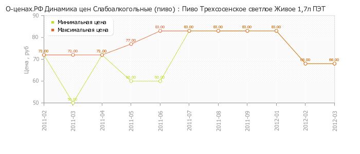 Диаграмма изменения цен : Напиток сл/алк Супер Ягуар энерг 7% 0,5л ж/б.