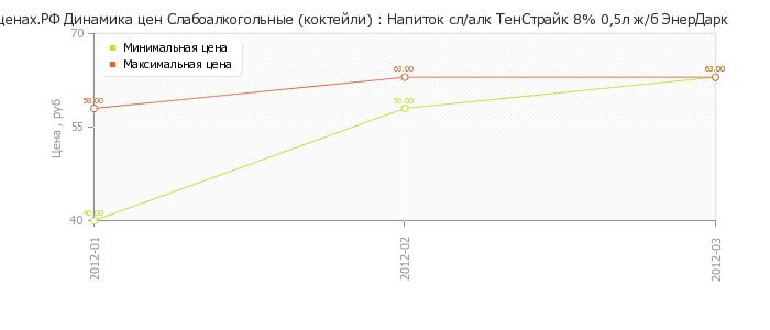 Диаграмма изменения цен : Напиток сл/алк ТенСтрайк 8% 0,5л ж/б ЭнерДарк.