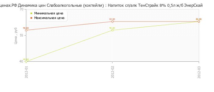 Диаграмма изменения цен : Напиток сл/алк ТенСтрайк 8% 0,5л ж/б ЭнерСкай.