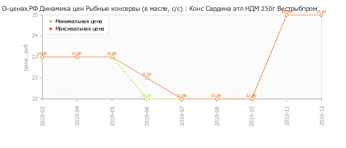 Диаграмма изменения цен : Напиток б/а Берн энерг 0,25л ж/б цитрус.