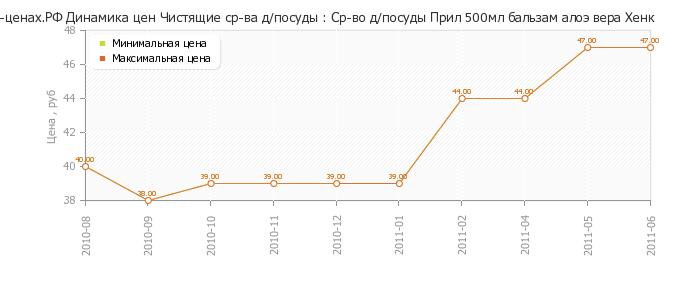 Диаграмма изменения цен : Напиток сл/алк Ред Девил энерг 9% 0,5л ж/б.